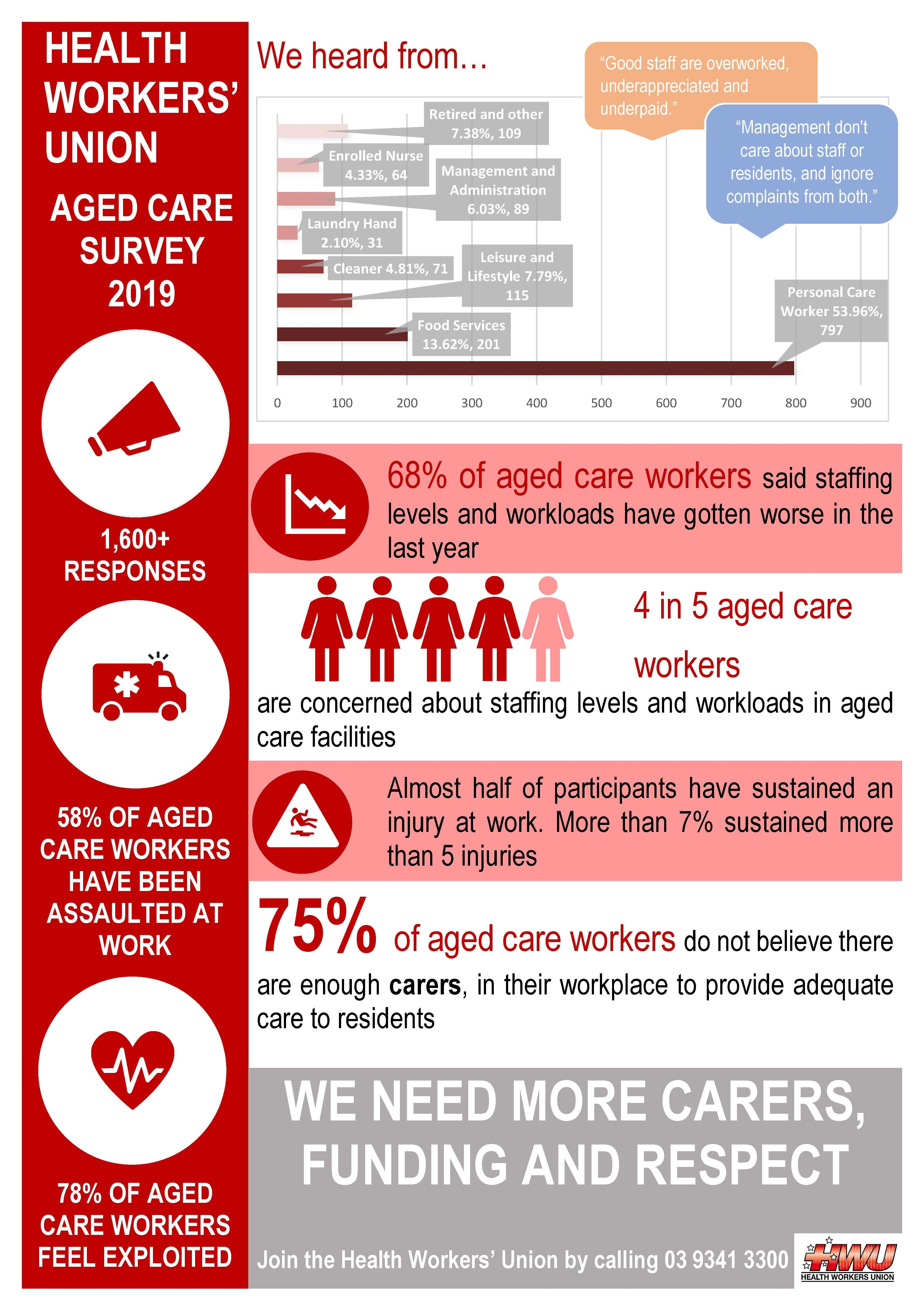 HWU Aged Care Survey Report Infographic